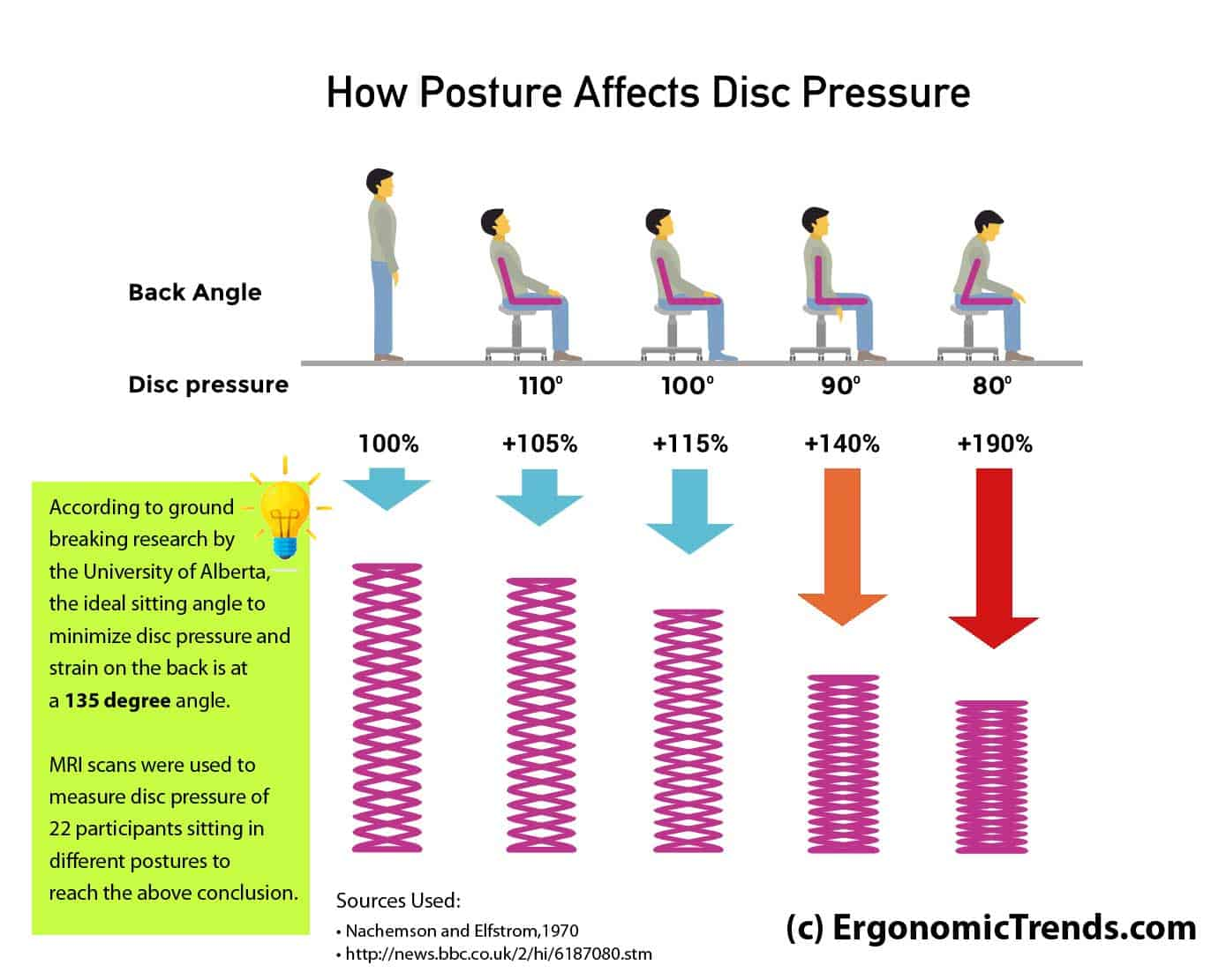 disc-pressure-sitting-posture-angles.jpg